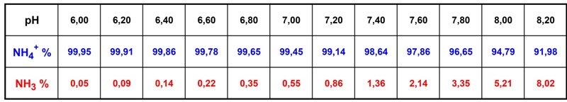 Percentuali di ammonio e di ammoniaca in base al pH