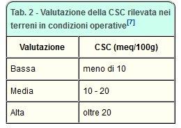 Tabella di valutazione della CSC rilevata nei terreni in condizioni operative