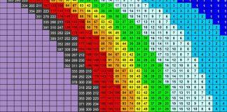 Tabelle pH-KH per calcolo CO2 in acquario