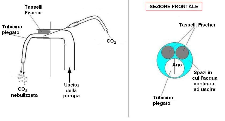 Schema diffusore CO2 Venturi
