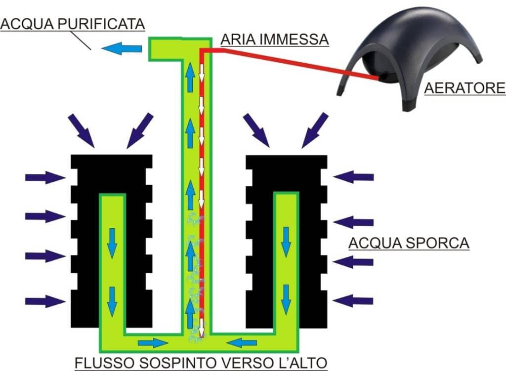 Schema di funzionamento filtro ad aria