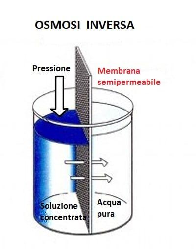 Schema di osmosi inversa