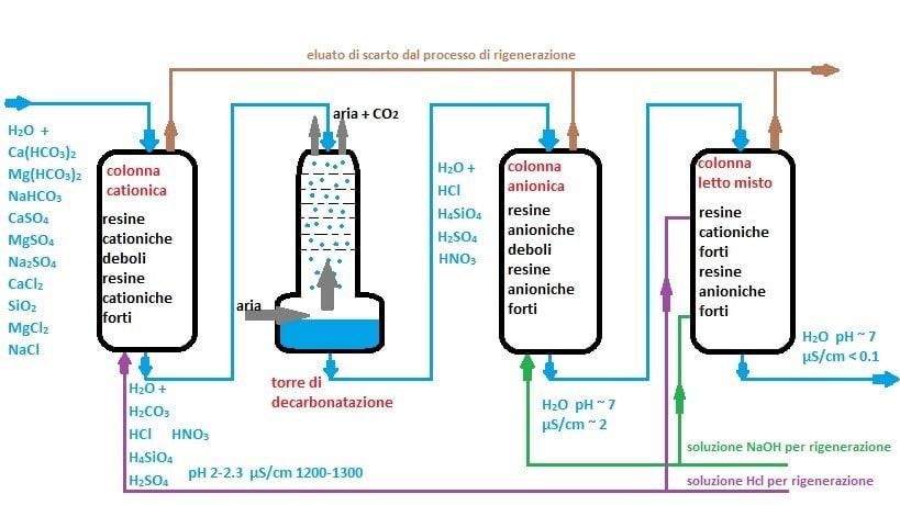 Schema di impianto a scambio ionico