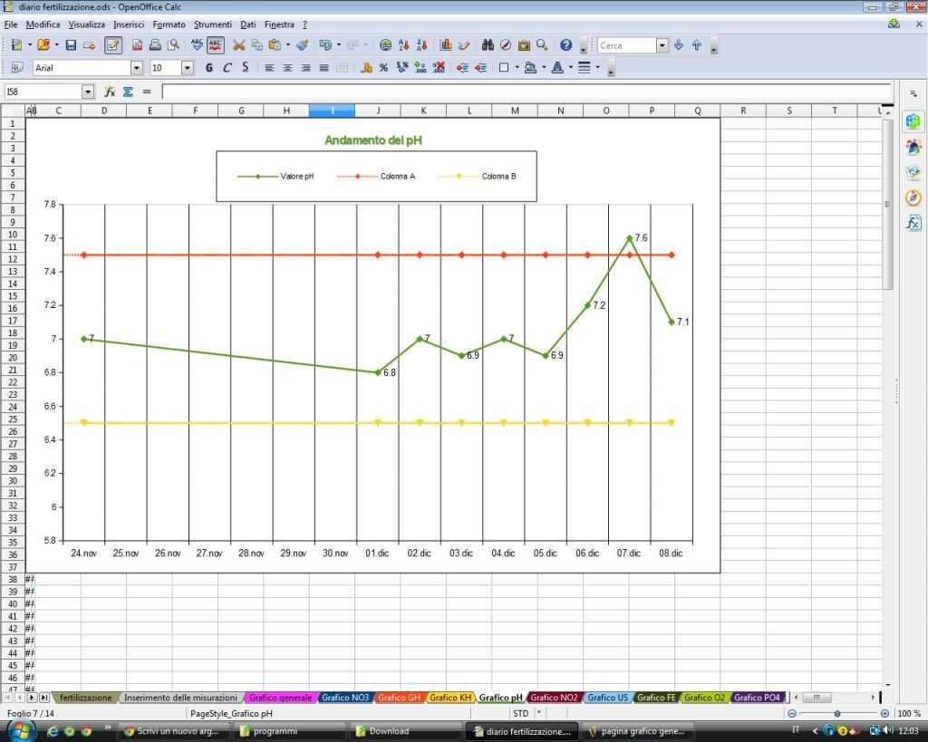 Diario fertilizzazione - Pagina grafico ph