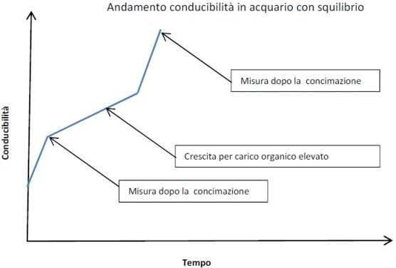 Andamento della conducibilità elettrica in un acquario con squilibrio