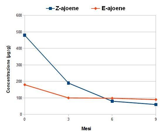 Grafico della degradazione di ajoene nel tempo