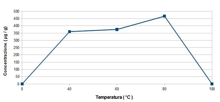 Grafico della quantità di Z-Ajoene al variare della temperatura