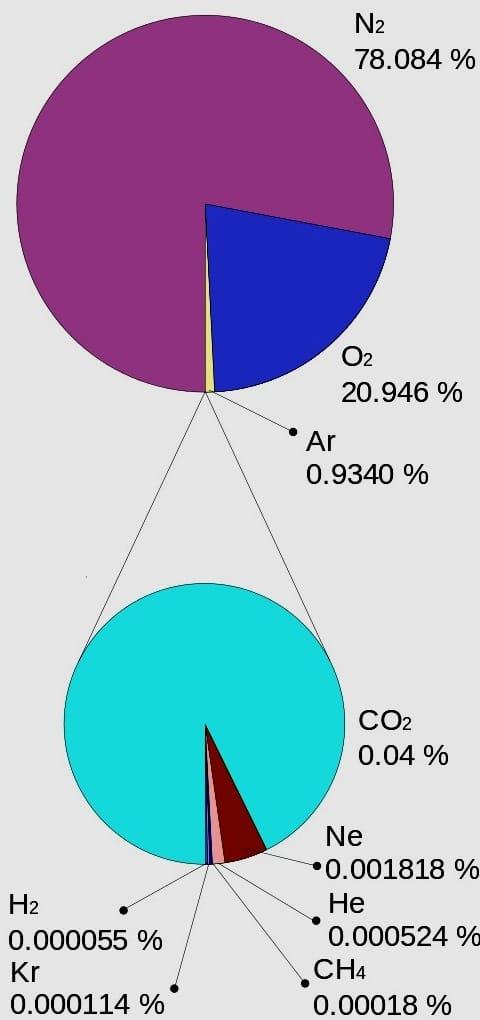 composizione atmosfera CO2