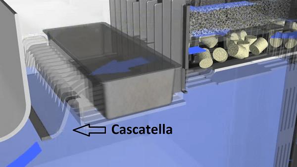 Cascatella di reimmissione acqua nel filtro dell'Askoll Pure