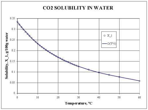 co2 solubility h2o