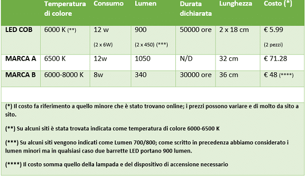 Tabella comparativa LED