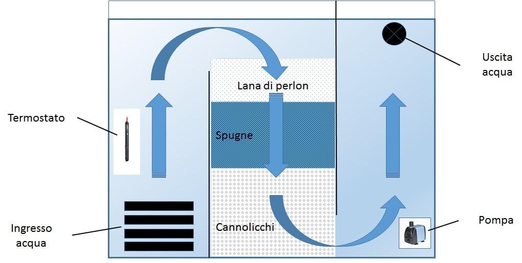 Schema semplificato di un filtro