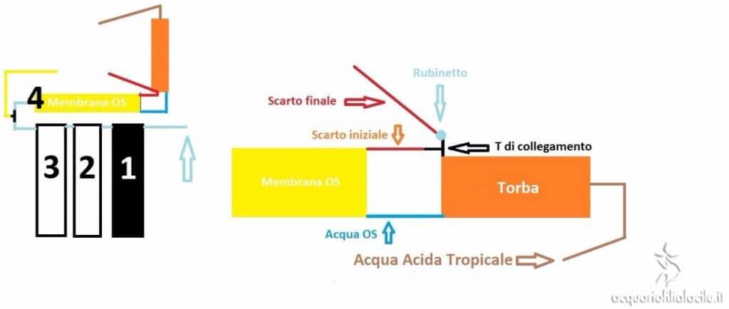 Schema osmosi acida