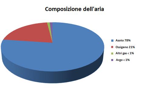 Grafico a torta sulla composizione dell'aria