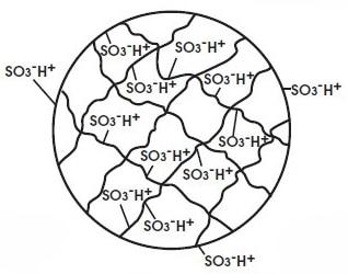 Esempio di una perla di resina cationica con gli ioni con cui è legata