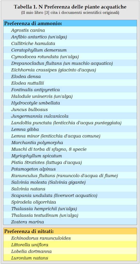 Tabella 1 - preferenza piante acquatiche