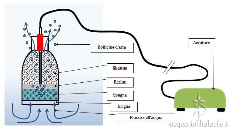 Schema del principio di funzionamento del filtro ad aria appena costruito